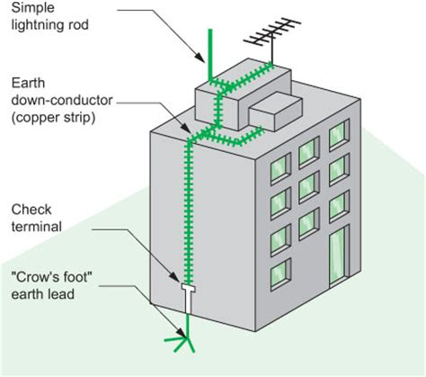 building protection system electrical installation guide