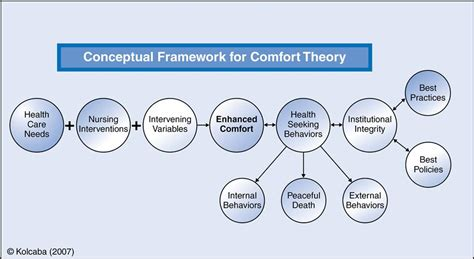 comfort theory of nursing 33 theory of comfort nurse key