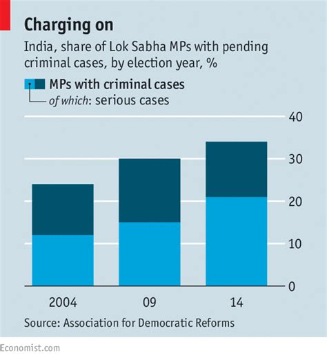 How Many Politicians A Criminal Record The Side Of Indian Politics Why Many Indian Politicians A Criminal Record