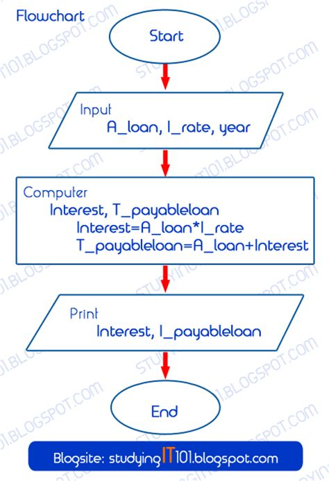 how to write algorithm and flowchart studying it information technology course writing