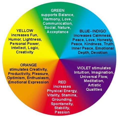 wiccan color meanings how to see auras stormjewel s spirit