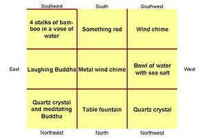 way feng shui august 2010 flying star feng shui outlook and remedies