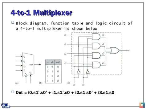 4 to 1 multiplexer logic diagram behavioral modeling