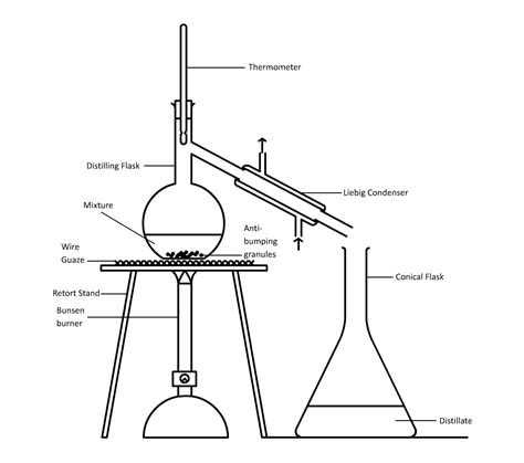 labelled diagram of fractional distillation updates lss e porfolio