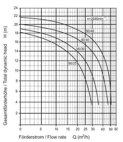 Was Ist Eine Umwälzpumpe by Speck 90 30 Schwimmbadpumpe 400v 1 90kw 30m 194 179 H