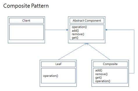c composite pattern multiple types software 디자인패턴 composite pattern 컴포지트 패턴
