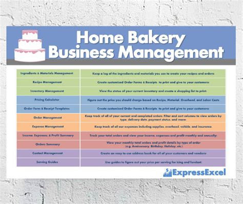 Bakery Manager Needed by Cake Decorating Home Bakery Business Management By