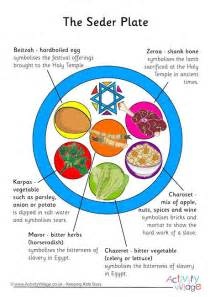 Winter Food Crafts For Kids - seder plate poster