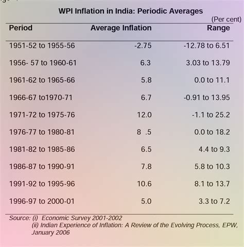 Price Rise In India Essay by Rise In Prices In India For Class 5