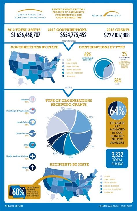 beckman foundation financial report template 46 best images about nonprofit annual report infographics