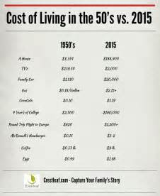 cost of living in the 1950s vs 2015 infographic