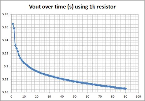 1k resistor voltage drop lm317 based adj power supply output takes a while to stablize electrical engineering stack