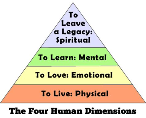 live learn and leave a legacy the four human