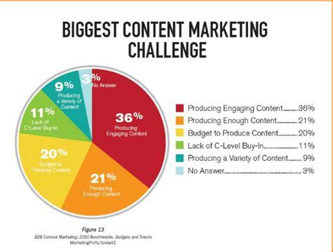 banco mail migliorare il marketing dei contenuti 2 le domande da
