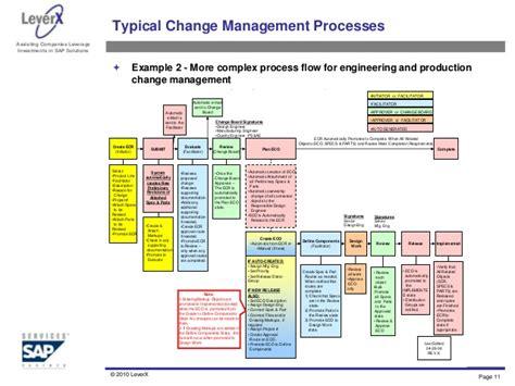 engineering change management overview   practices