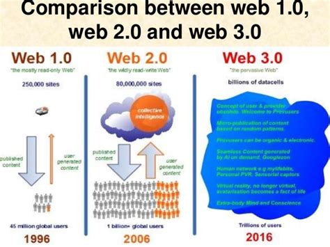 comparative study of web 1 web 2 and web 3