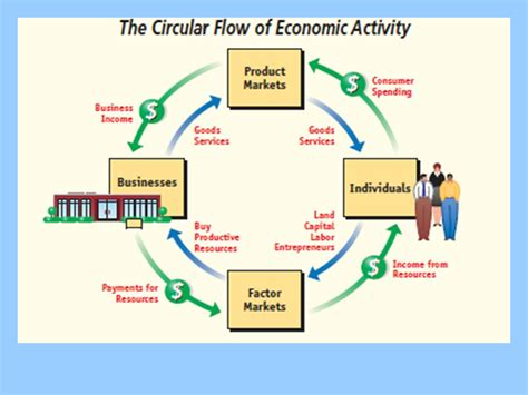 the circular flow diagram illustrates how households a circular flow diagram ppt