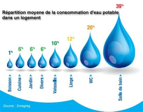 Combien De Litre Fait Une Baignoire by R 233 Partition Moyenne De La Consommation Deau Potable Dans