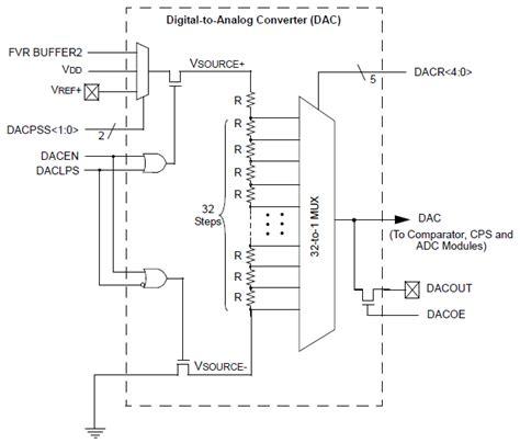 block diagram of dac pic12f1822 dac module