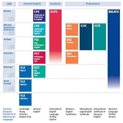 test conoscenza lingua inglese quadro comune europeo di riferimento per la conoscenza