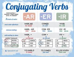 verb conjugation charts and tips for practice