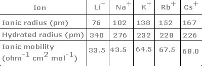 hydration number of ions how does ion size affect conductivity exle