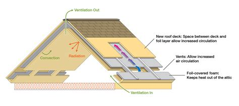 Barn Exhaust Fan Something Practical New Roof Design Saves Energy Watts