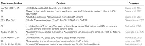 drought resistance definition frontiers from genetics to functional genomics improvement in drought signaling and tolerance