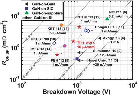 0805 resistor breakdown voltage resistor voltage breakdown 28 images p channel jfet basics sn pb tanceram shyh chiang shen