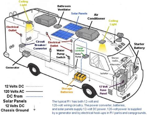 rv electrical wiring diagram rv solar kits solar