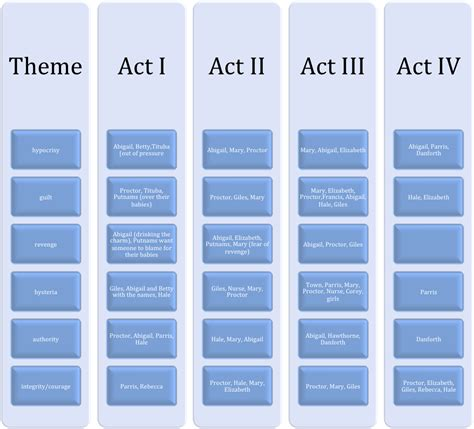 themes the crucible act 3 american lit