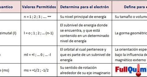cuarto numero cuantico n 250 meros cu 225 nticos quimica quimica inorganica