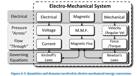 how to produce electricity from dc motor how would i make an electric motor produce electricity