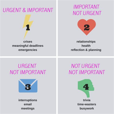 the difference between urgent and important content loop