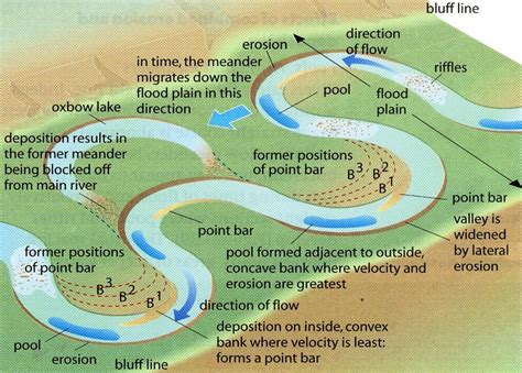 the line becomes a river dispatches from the border books as formation of meanders and ox bow lakes geography is easy