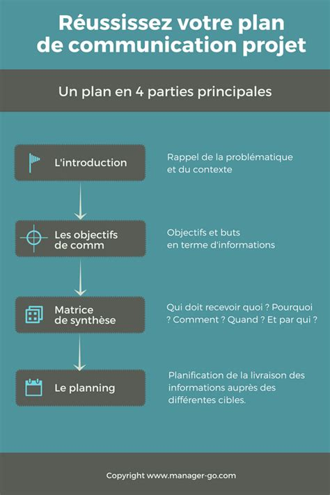 Modã Le Plan D Projet R 233 Ussir Votre Plan De Communication Projet