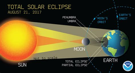 a diagram of a solar eclipse solar eclipse 2017 a few things to about the