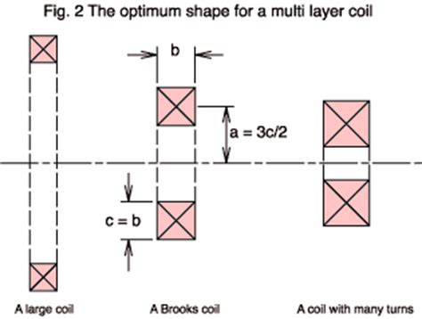 single layer inductor construction diy air cored inductors how i made mine page 3 diyaudio
