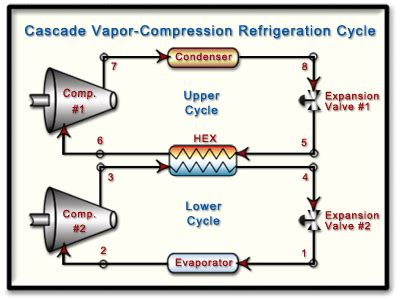 explain cascade refrigeration system and also give its