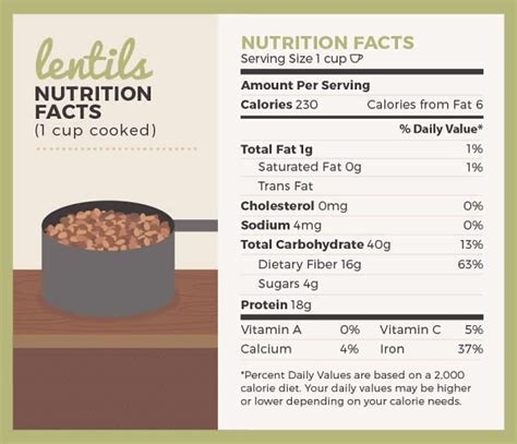 protein 1 cup lentils positive health article everything you need to