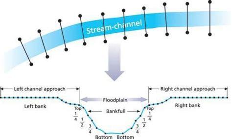 stream cross section development of regional curves relating bankfull channel