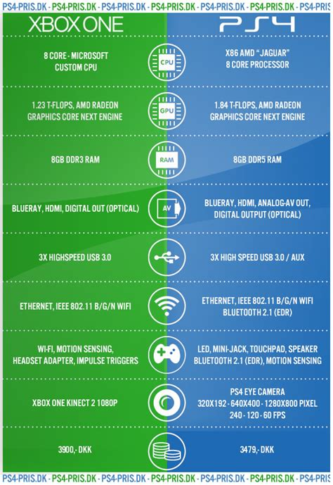is the xbox one better than ps4 which is better xbox one or ps4
