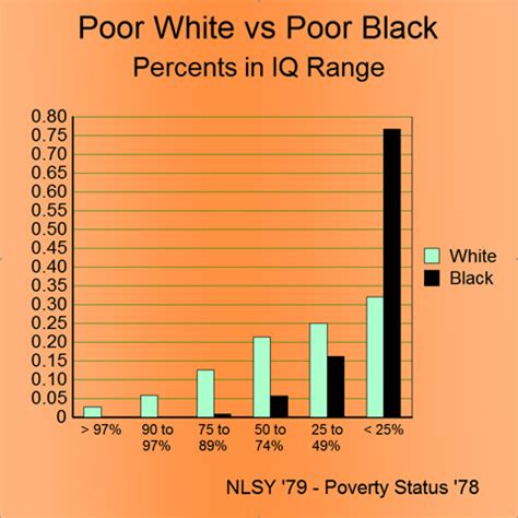 average iq by race chart average iq by race chart