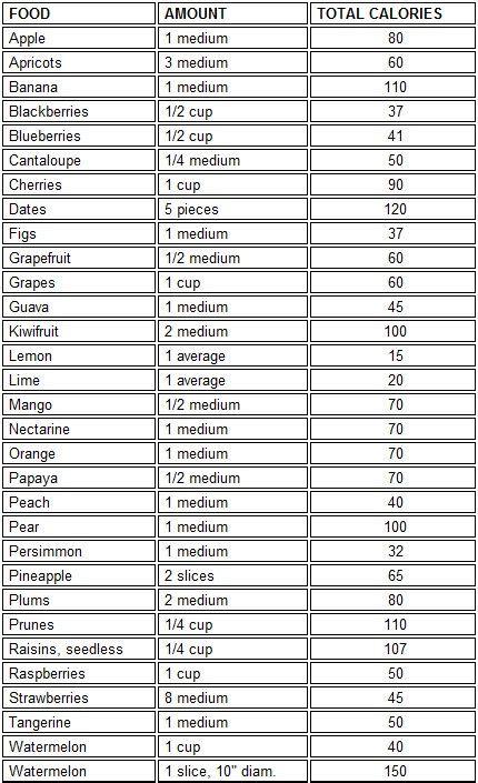 1 fruit calories fruit calorie chart the warrior diet fruit calories food