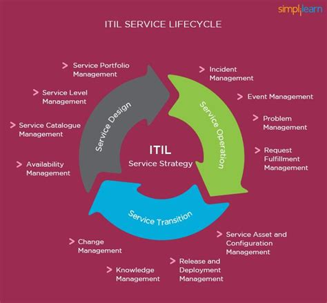 event design framework itil overview key concepts and summary