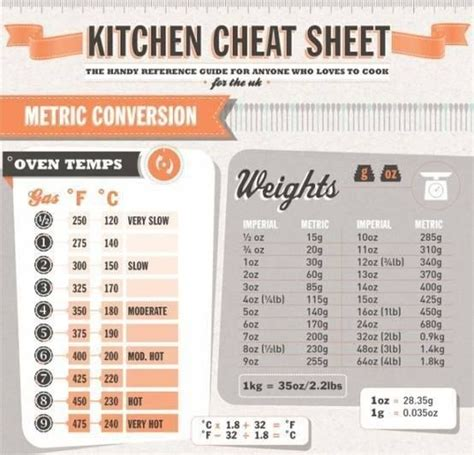 Kitchen Conversions by Kitchen Conversion Chart Conversion Charts