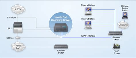 Home Sip by How To Record Voip Calls Actively Passively And On The