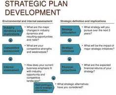 Strategic Plan Process 1 Powerpoint Presentation Slide Template Slide01 Communication Device Development Plan Template
