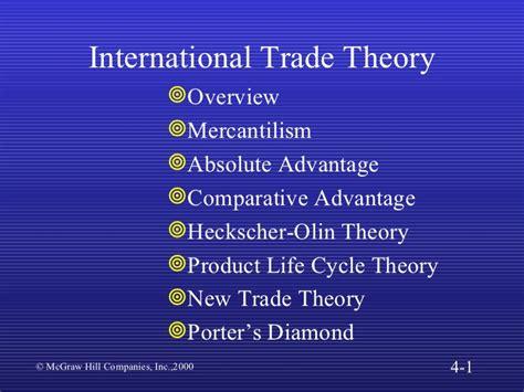 International Trade Theory Adam Smith Theory Of International Trade