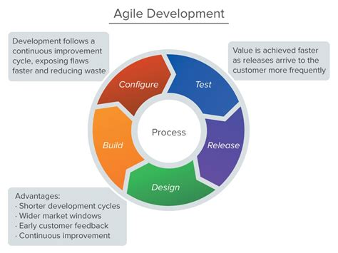 e5 workflow business process solutions 187 agile 2016